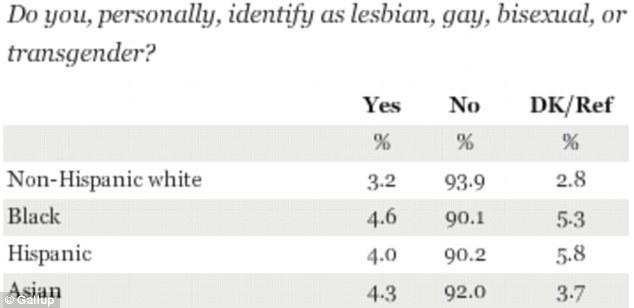 gay graph