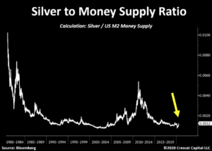 Silver to Money Supply Ratio