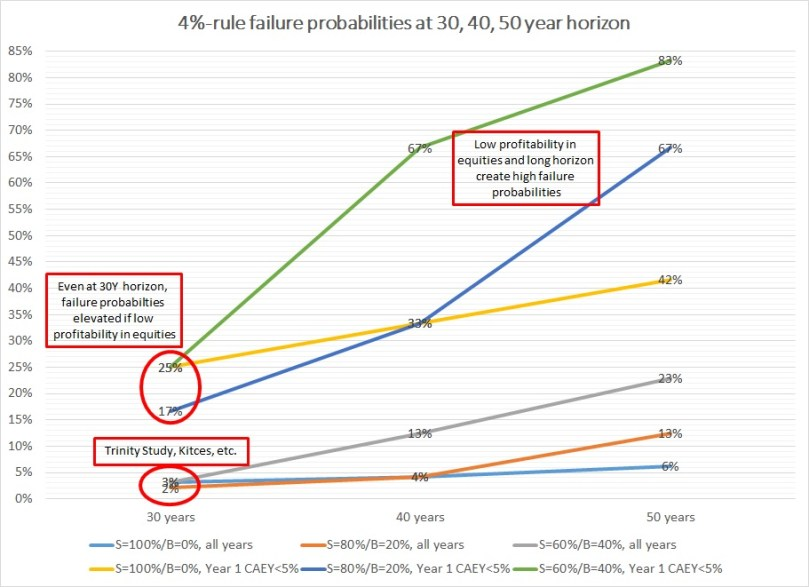 CAEY vs Equity Returns part3
