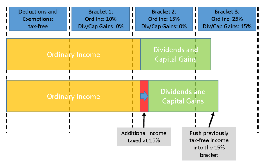 Diagram for 30pc Fed Tax Bracket