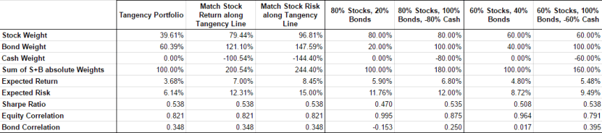 Lower Risk Leverage - Baseline Results