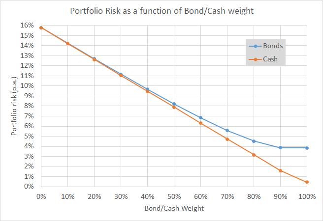 Equities vs EqBo PFs - Risk