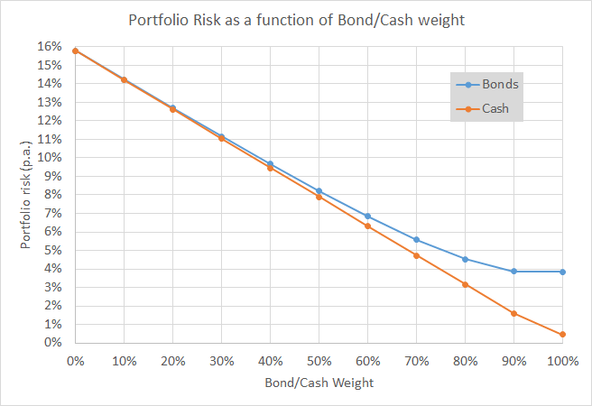 Equities vs EqBo PFs - Risk