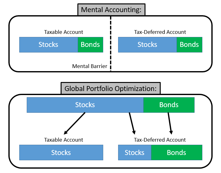 Mental Accounting Diagram