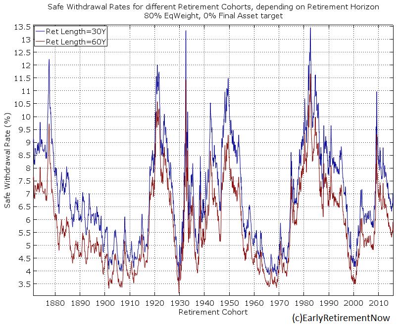 swr-part1-chart1