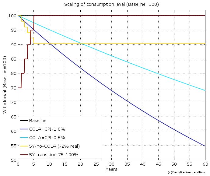 swr-part5-chart4
