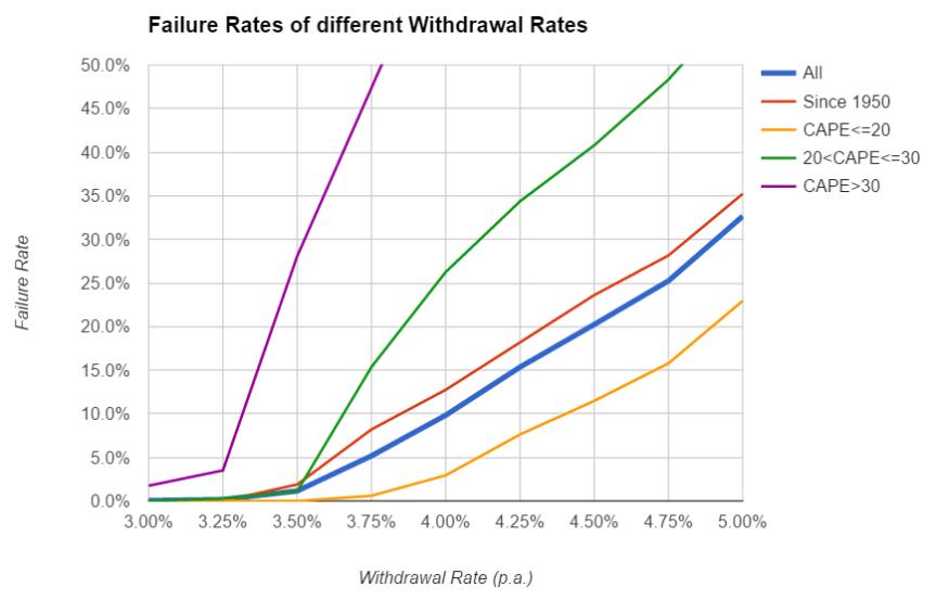 swr-part7-chart4