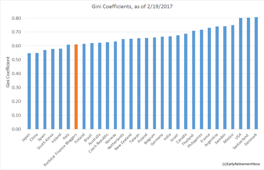 gini-coefficients