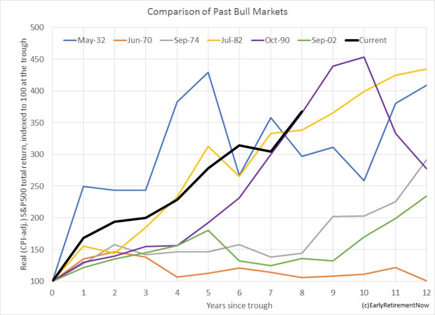 bullmarketcomparison