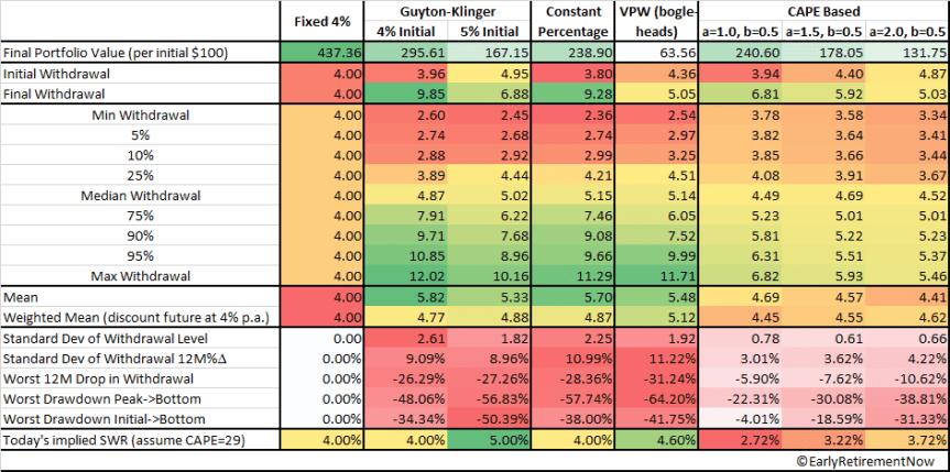 SWR-Part11-Table1