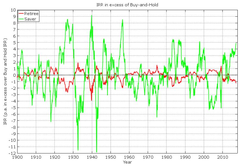 SRR Chart06