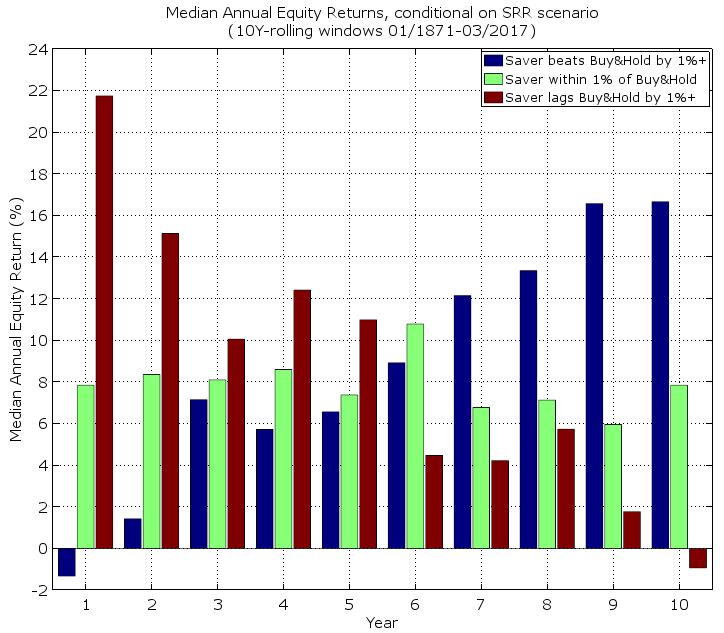 SRR Chart07