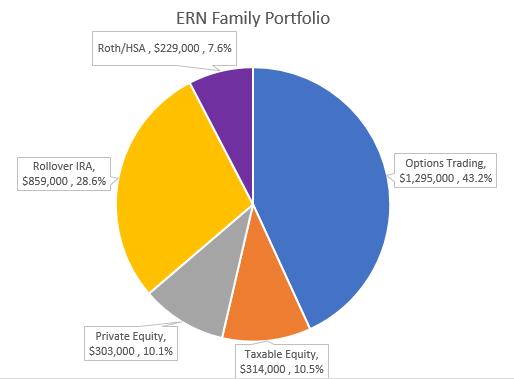 ERN Family Target Portfolio 2019