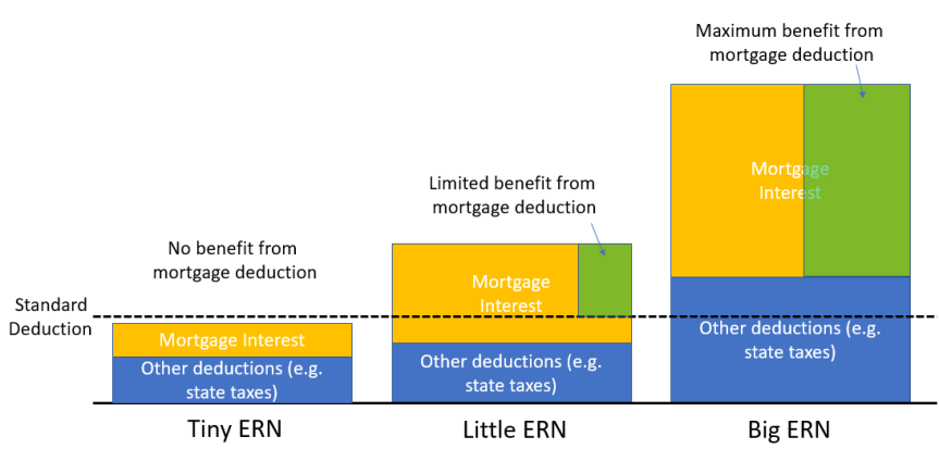 Mortgage Deduction Scenarios