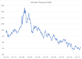 Treasury Yield 1970-2017