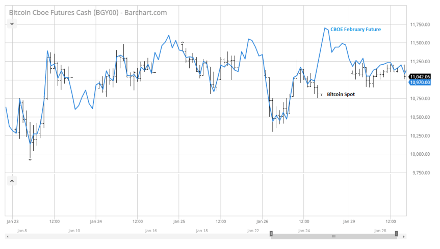 Bitcoin CBOE chart