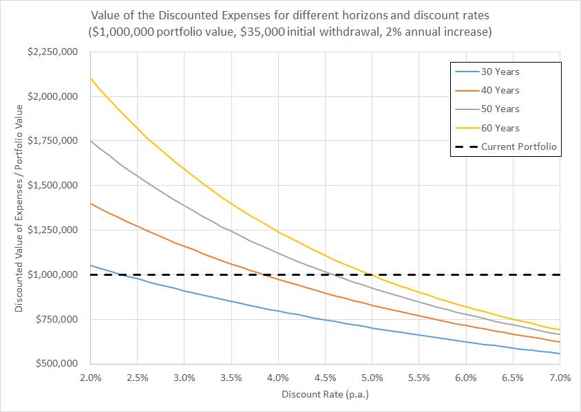 discountedexpenses-chart1