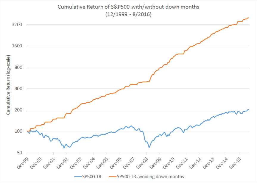 sp500-cumul-returns
