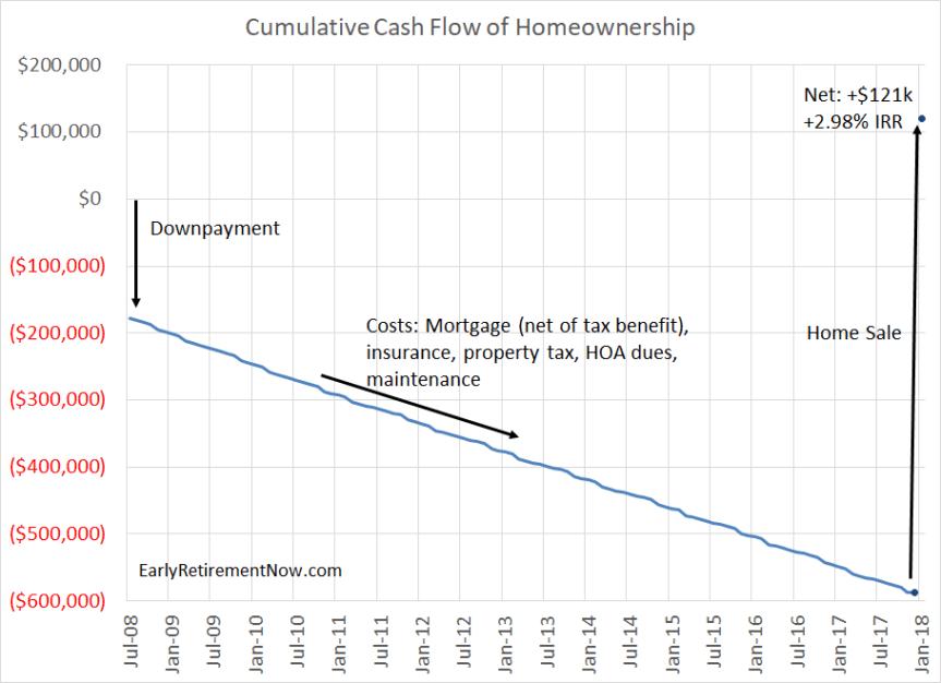Homeownership Cash Flows Chart02