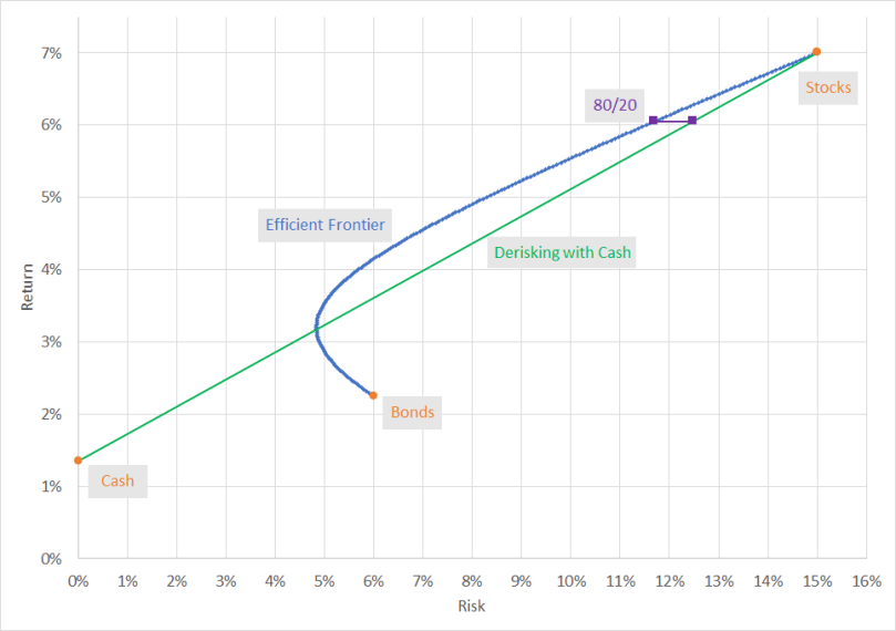 BondDiversificationPotential Chart05