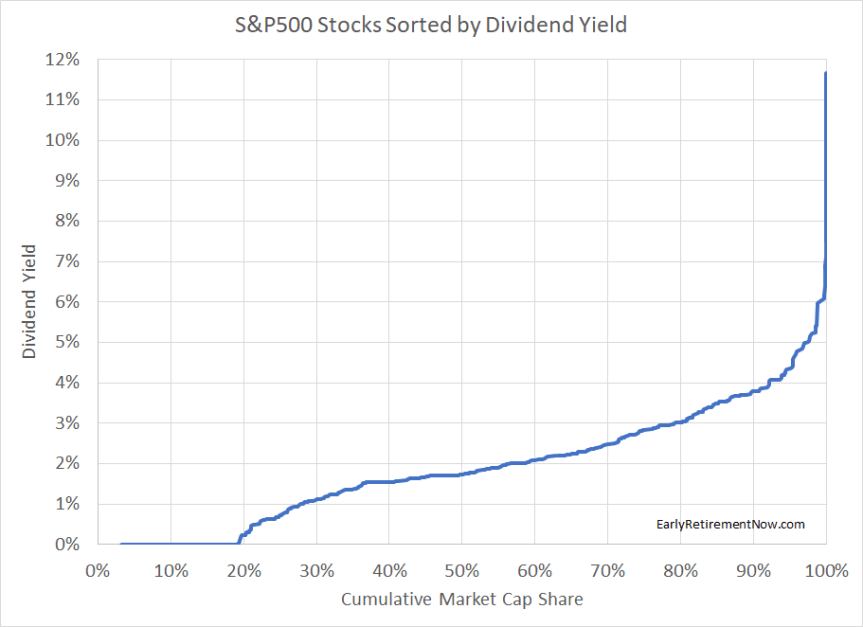 DivYieldStats Chart01