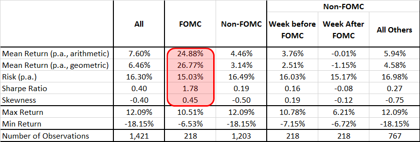 FOMCvsStocks Table01