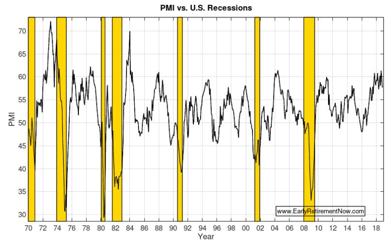 Retire at Market Peak Chart03