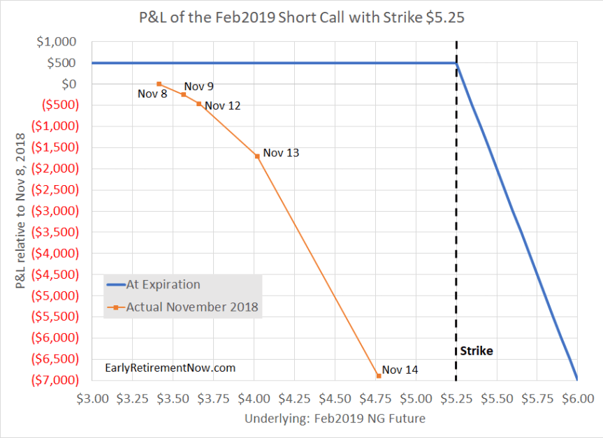 Option PandL for Feb525Call
