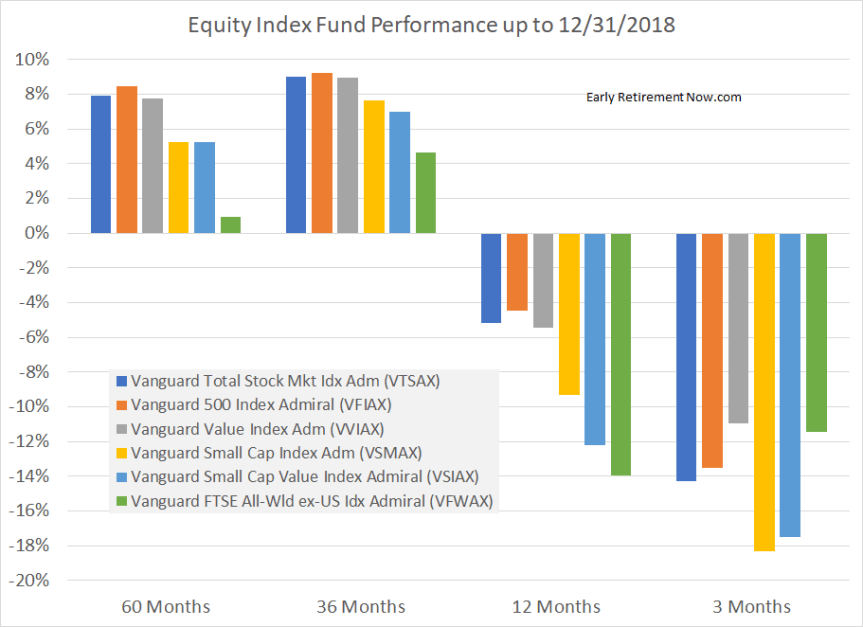 equity index performance 2018
