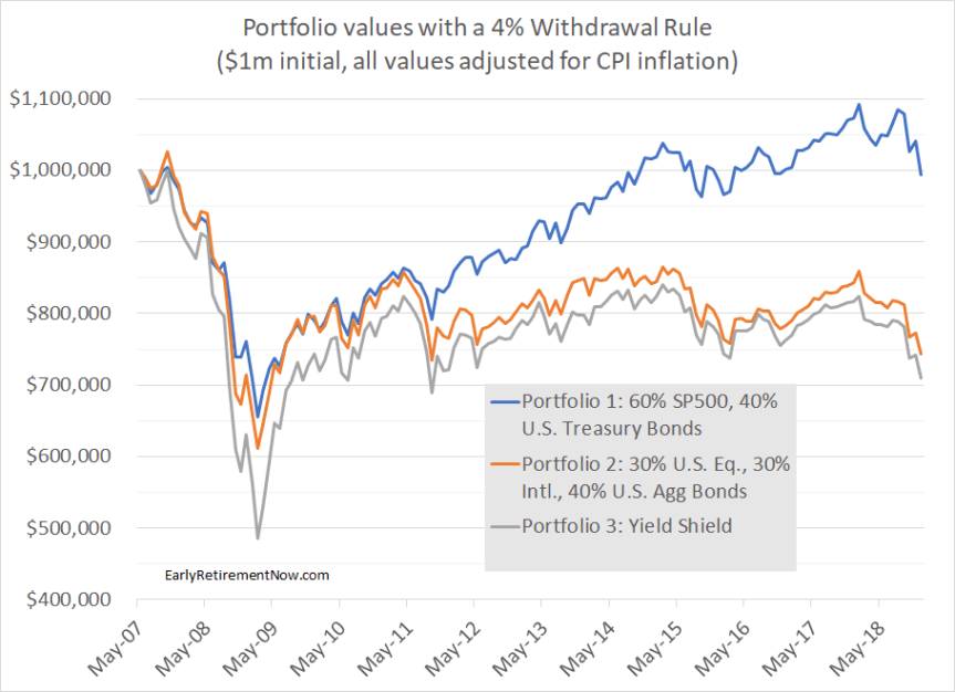 The Yield Illusion: How Can a High-Dividend Portfolio