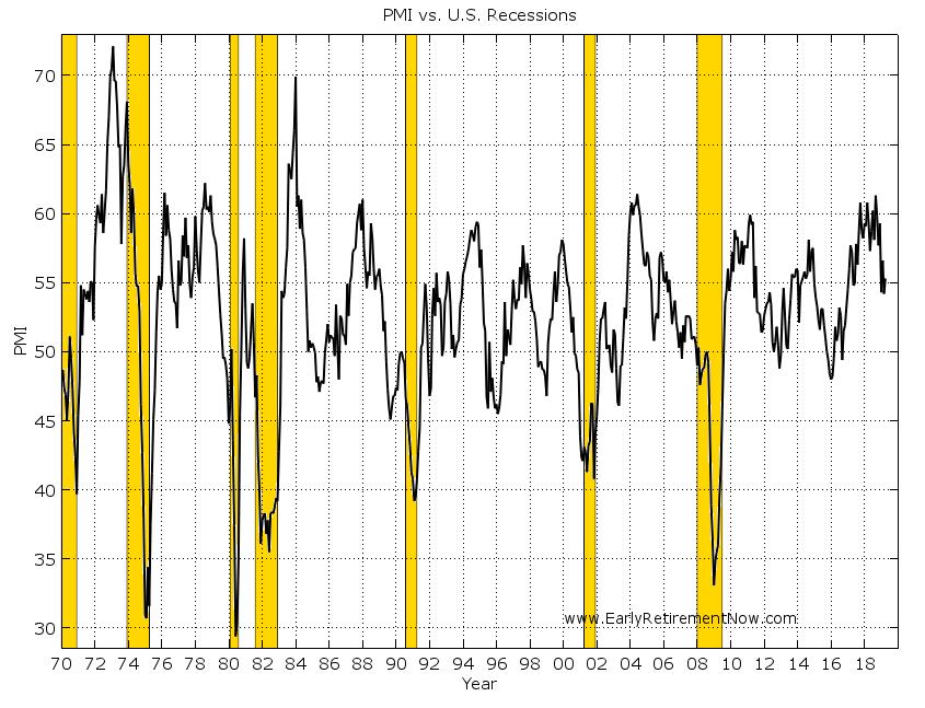 YieldCurveInversion Chart05