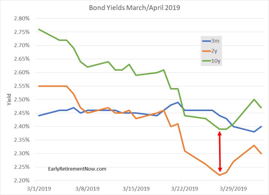 YieldCurveInversion Chart07
