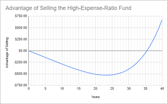 Dump High-ER Fund Google Sheet Screenshot05
