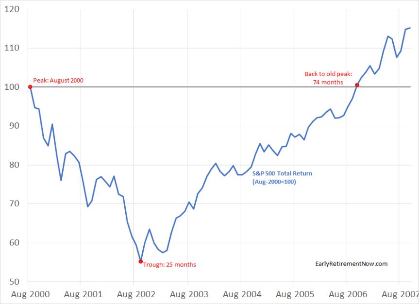 AfraidOfBearMarket Chart01
