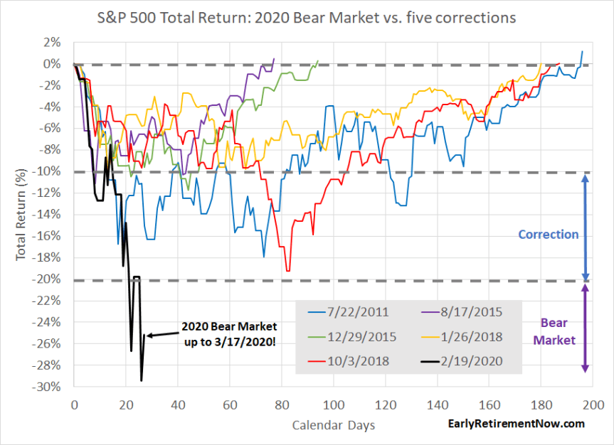 Bear Market Stats Chart01