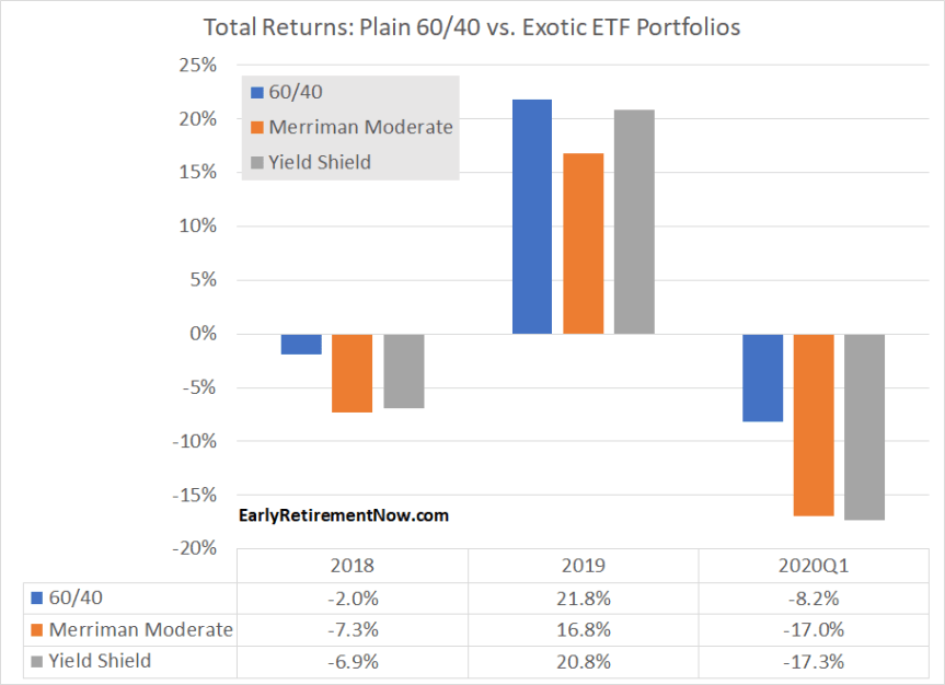 ETF returns 2018-2020