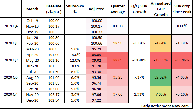 GDP monthly calc