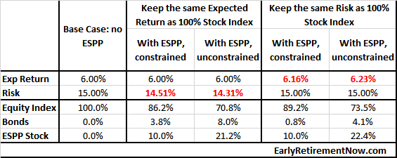 ESPP_table2