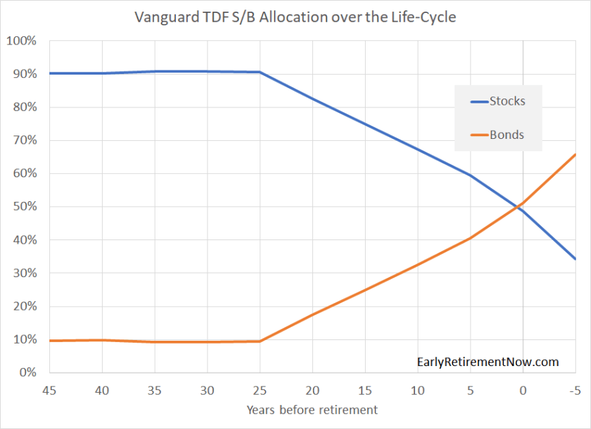 Vanguard TDF Weights Chart