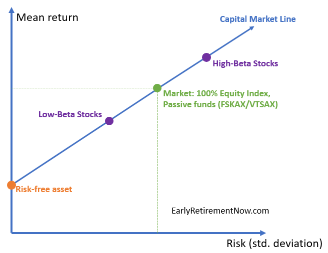 Beat the market diagram03