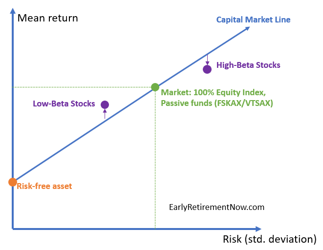 Beat the market diagram04