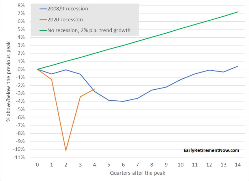 2020 Q4 GDP Update Chart03