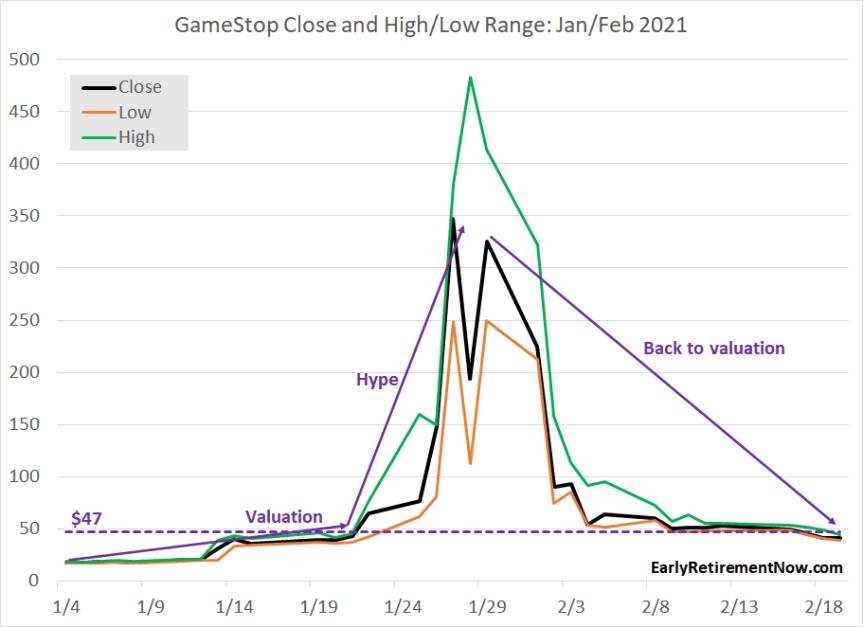 GME TS Chart JanFeb2021