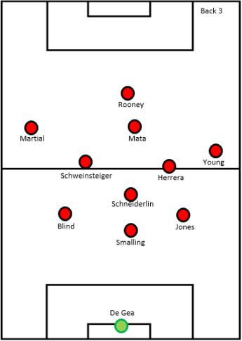 Manchester United - back 3