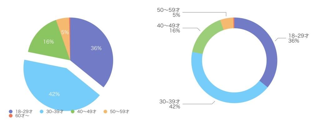 ユーブライドの女性会員数(2018年10月19日現在)