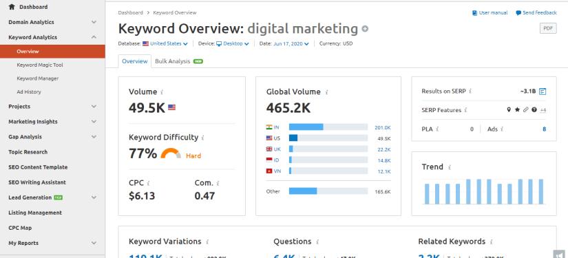 SEMrush Keyword overview for digital marketing
