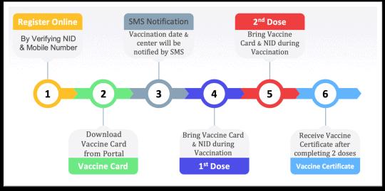 registration for covid-19 vaccine in Bangladesh 1