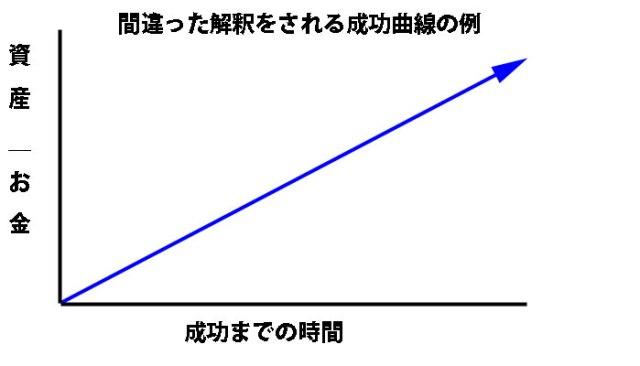間違った成功曲線