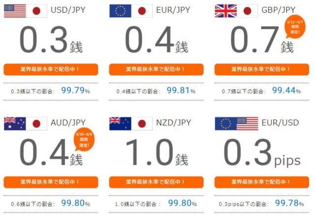 みんなのFXスプレッド主要6通貨