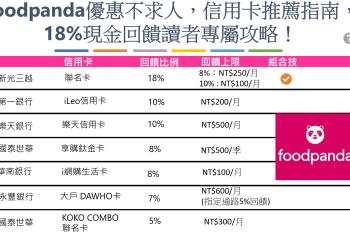 Foodpanda信用卡推薦指南:最高18%現金回饋!8折外賣吃起來~